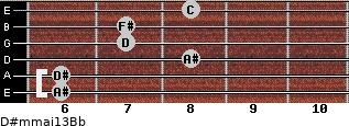 D#m(maj13)/Bb for guitar on frets 6, 6, 8, 7, 7, 8