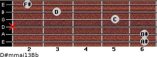 D#m(maj13)/Bb for guitar on frets 6, 6, x, 5, 3, 2