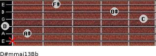 D#m(maj13)/Bb for guitar on frets x, 1, 0, 5, 4, 2