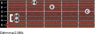 D#m(maj13)/Bb for guitar on frets x, 1, 1, 5, 3, 2