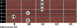 D#m(maj13)/D for guitar on frets 10, 9, 10, 11, 11, 11