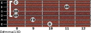 D#m(maj13)/D for guitar on frets 10, 9, 8, 8, 11, 8