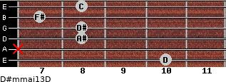 D#m(maj13)/D for guitar on frets 10, x, 8, 8, 7, 8