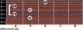 D#m(maj13)/D for guitar on frets x, 5, 4, 5, 4, 6