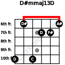D#m(maj13)/D for guitar on frets 10, 6, 10, 7, 7, 6
