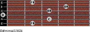 D#m(maj13)/Gb for guitar on frets 2, 3, 0, 3, 4, 2