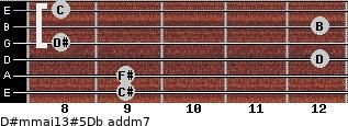 D#m(maj13)#5/Db add(m7) guitar chord