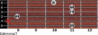 D#m(maj7) for guitar on frets 11, x, 8, 11, 11, 10