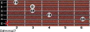 D#m(maj7) for guitar on frets x, 6, 4, 3, 3, 2