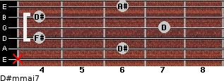 D#m(maj7) for guitar on frets x, 6, 4, 7, 4, 6