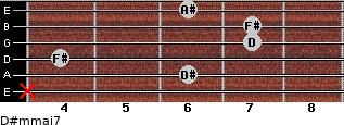 D#m(maj7) for guitar on frets x, 6, 4, 7, 7, 6