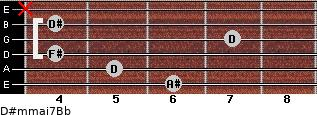 D#m(maj7)/Bb for guitar on frets 6, 5, 4, 7, 4, x