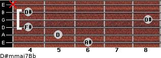 D#m(maj7)/Bb for guitar on frets 6, 5, 4, 8, 4, x