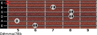 D#m(maj7)/Bb for guitar on frets 6, 5, 8, 8, 7, x