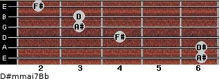 D#m(maj7)/Bb for guitar on frets 6, 6, 4, 3, 3, 2