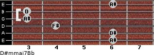 D#m(maj7)/Bb for guitar on frets 6, 6, 4, 3, 3, 6