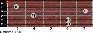 D#m(maj7)/Bb for guitar on frets 6, 6, 4, 7, 3, x