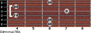 D#m(maj7)/Bb for guitar on frets 6, 6, 4, 7, 4, 6