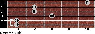 D#m(maj7)/Bb for guitar on frets 6, 6, 8, 7, 7, 10