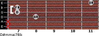 D#m(maj7)/Bb for guitar on frets x, x, 8, 7, 7, 11