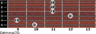 D#m(maj7)/D for guitar on frets 10, 9, 12, 11, 11, 11