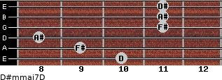 D#m(maj7)/D for guitar on frets 10, 9, 8, 11, 11, 11