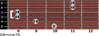 D#m(maj7)/D for guitar on frets 10, 9, 8, 8, 11, 11