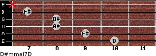 D#m(maj7)/D for guitar on frets 10, 9, 8, 8, 7, x