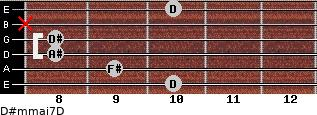D#m(maj7)/D for guitar on frets 10, 9, 8, 8, x, 10