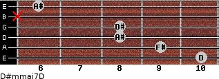 D#m(maj7)/D for guitar on frets 10, 9, 8, 8, x, 6