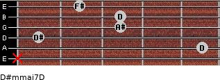 D#m(maj7)/D for guitar on frets x, 5, 1, 3, 3, 2