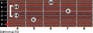 D#m(maj7)/D for guitar on frets x, 5, 4, 7, 4, 6