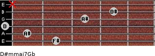 D#m(maj7)/Gb for guitar on frets 2, 1, 0, 3, 4, x