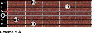 D#m(maj7)/Gb for guitar on frets 2, 1, 0, x, 4, 2