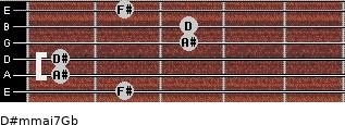 D#m(maj7)/Gb for guitar on frets 2, 1, 1, 3, 3, 2