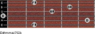 D#m(maj7)/Gb for guitar on frets 2, 5, 0, 3, 4, 2