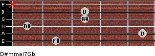 D#m(maj7)/Gb for guitar on frets 2, 5, 1, 3, 3, x
