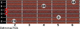 D#m(maj7)/Gb for guitar on frets 2, 5, x, x, 4, 6
