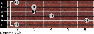 D#m(maj7)/Gb for guitar on frets 2, 6, 4, 3, 3, 2