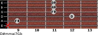 D#m(maj7)/Gb for guitar on frets x, 9, 12, 11, 11, 11