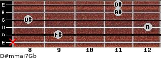D#m(maj7)/Gb for guitar on frets x, 9, 12, 8, 11, 11