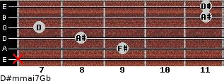 D#m(maj7)/Gb for guitar on frets x, 9, 8, 7, 11, 11