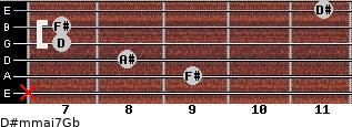 D#m(maj7)/Gb for guitar on frets x, 9, 8, 7, 7, 11