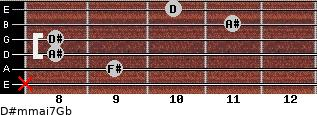 D#m(maj7)/Gb for guitar on frets x, 9, 8, 8, 11, 10