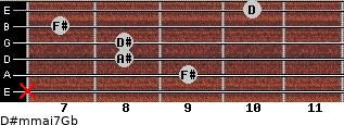D#m(maj7)/Gb for guitar on frets x, 9, 8, 8, 7, 10