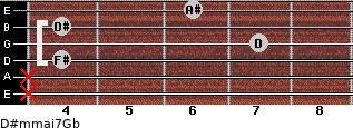 D#m(maj7)/Gb for guitar on frets x, x, 4, 7, 4, 6