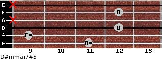 D#m(maj7)#5 for guitar on frets 11, 9, 12, x, 12, x