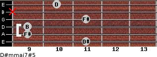 D#m(maj7)#5 for guitar on frets 11, 9, 9, 11, x, 10