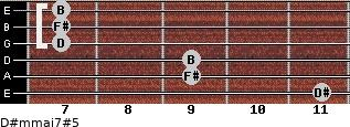 D#m(maj7)#5 for guitar on frets 11, 9, 9, 7, 7, 7