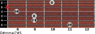D#m(maj7)#5 for guitar on frets 11, 9, 9, 8, x, 10